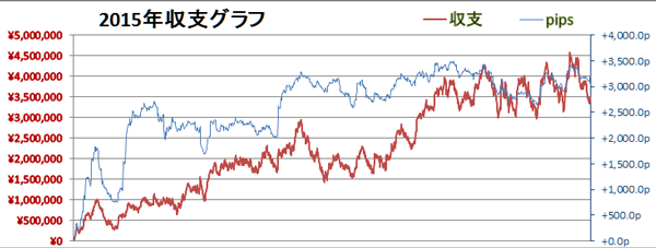 FX収支2015年トータル