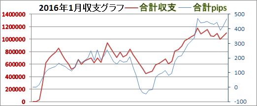 2016年1月スランプグラフ