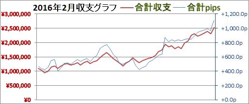 2016年2月スランプグラフ
