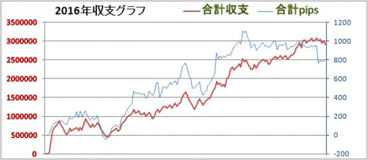 2016年3月30日FXグラフ