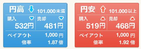 外為OP ドル円