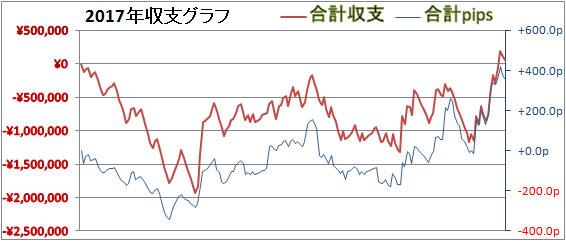 2017年3月24日FXグラフ