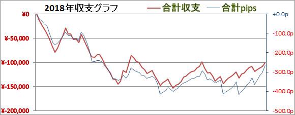 2018年1月30日FXグラフ