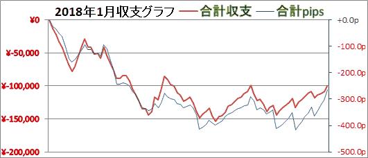 2018年1月収支