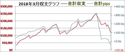 2018年3月グラフ