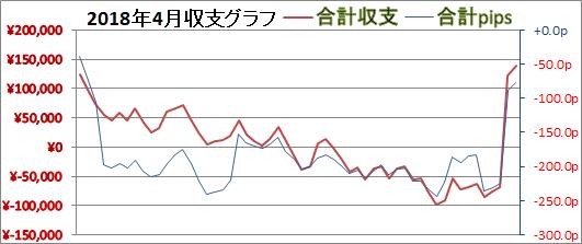 2018年4月グラフ